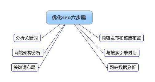梅州网站优化